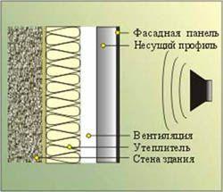 звукоизоляция стен Кемерово